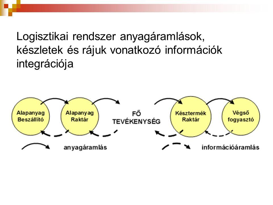 Logisztikai rendszer anyagáramlások, készletek és rájuk vonatkozó információk integrációja