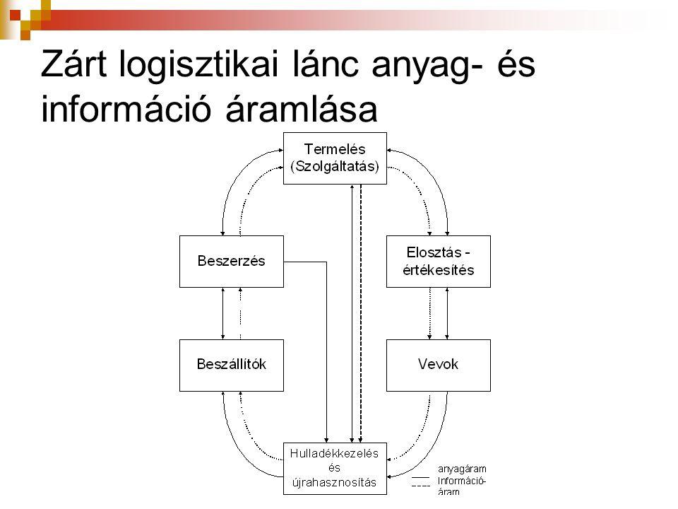 Zárt logisztikai lánc anyag- és információ áramlása