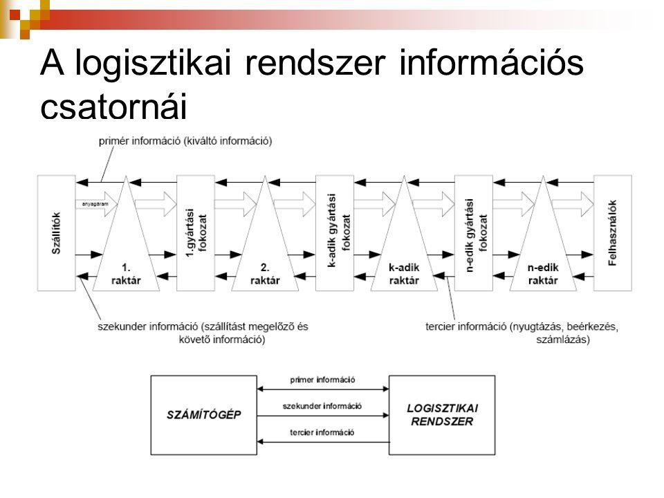 A logisztikai rendszer információs csatornái