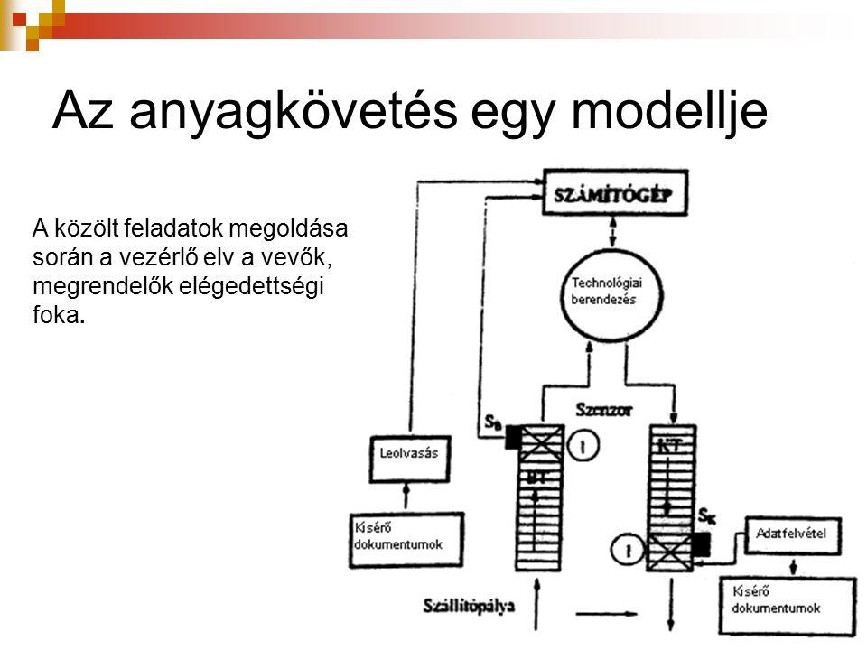 Az anyagkövetés egy modellje A közölt feladatok megoldása során a vezérlő elv a vevők, megrendelők elégedettségi foka.