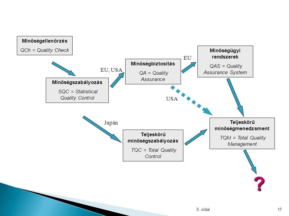 4. oldal16 MinőségellenőrzésMinőségszabályozásMinőségbiztosítás Total Quality Management Minőségmenedzsment modell Jellemzők Elsődleges cél A minőség