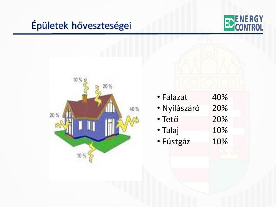 Épületek hőveszteségei Falazat40% Nyílászáró20% Tető20% Talaj10% Füstgáz10%