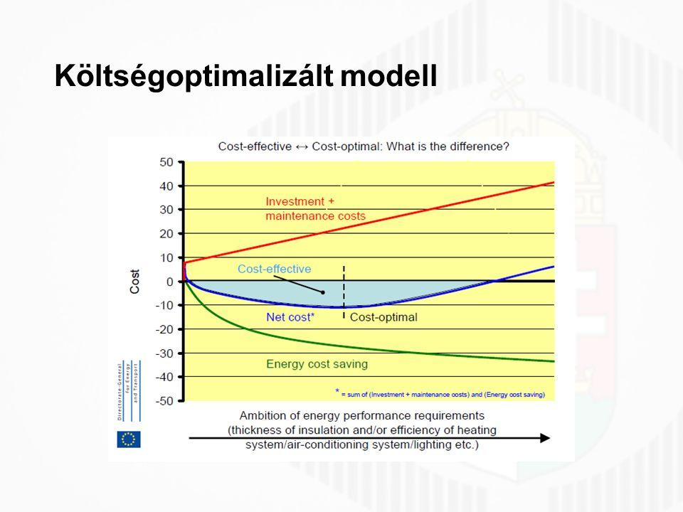 Költségoptimalizált modell