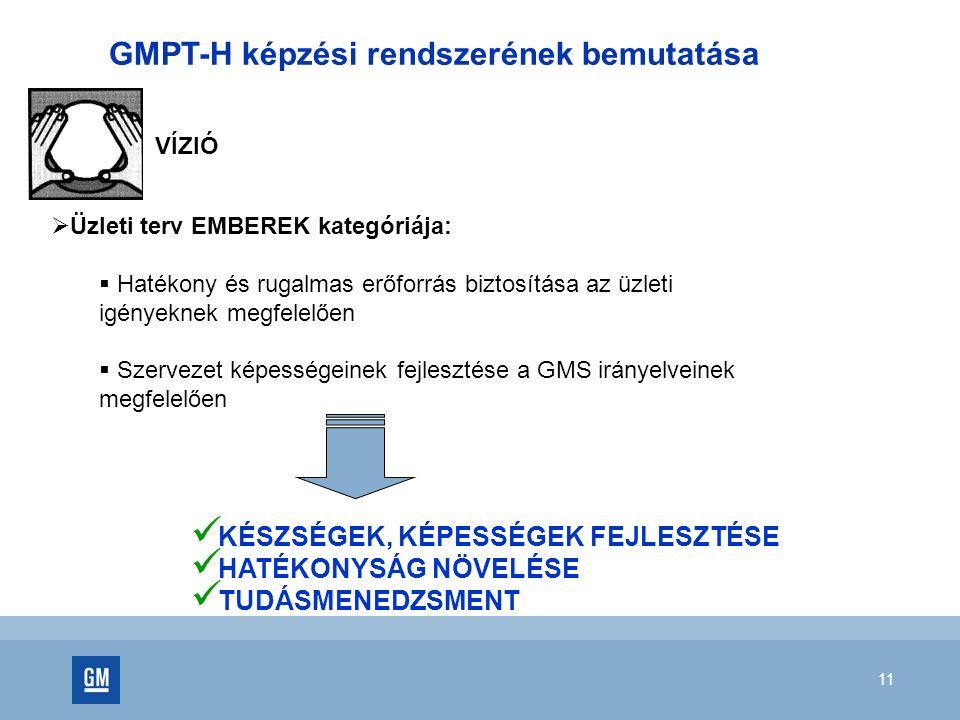 11 GMPT-H képzési rendszerének bemutatása VÍZIÓ  Üzleti terv EMBEREK kategóriája:  Hatékony és rugalmas erőforrás biztosítása az üzleti igényeknek m
