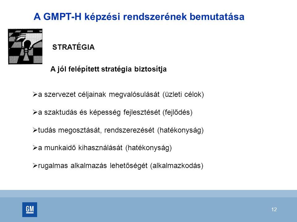 12 A GMPT-H képzési rendszerének bemutatása STRATÉGIA  a szervezet céljainak megvalósulását (üzleti célok)  a szaktudás és képesség fejlesztését (fejlődés)  tudás megosztását, rendszerezését (hatékonyság)  a munkaidő kihasználását (hatékonyság)  rugalmas alkalmazás lehetőségét (alkalmazkodás) A jól felépített stratégia biztosítja