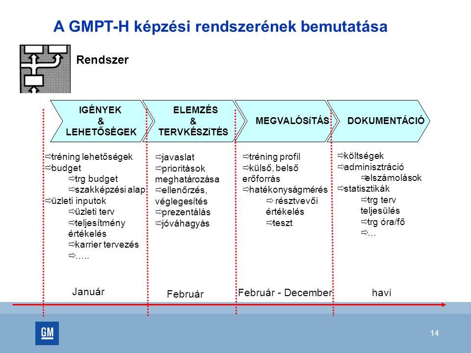 14 A GMPT-H képzési rendszerének bemutatása Rendszer IGÉNYEK & LEHETŐSÉGEK ELEMZÉS & TERVKÉSZíTÉS MEGVALÓSíTÁS DOKUMENTÁCIÓ  tréning lehetőségek  budget  trg budget  szakképzési alap  üzleti inputok  üzleti terv  teljesítmény értékelés  karrier tervezés  …..