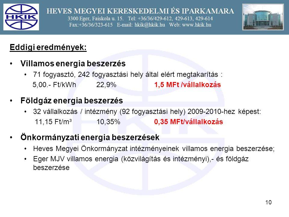 10 Eddigi eredmények: Villamos energia beszerzés 71 fogyasztó, 242 fogyasztási hely által elért megtakarítás : 5,00.- Ft/kWh 22,9%1,5 MFt /vállalkozás Földgáz energia beszerzés 32 vállalkozás / intézmény (92 fogyasztási hely) 2009-2010-hez képest: 11,15 Ft/m³10,35% 0,35 MFt/vállalkozás Önkormányzati energia beszerzések Heves Megyei Önkormányzat intézményeinek villamos energia beszerzése; Eger MJV villamos energia (közvilágítás és intézményi),- és földgáz beszerzése