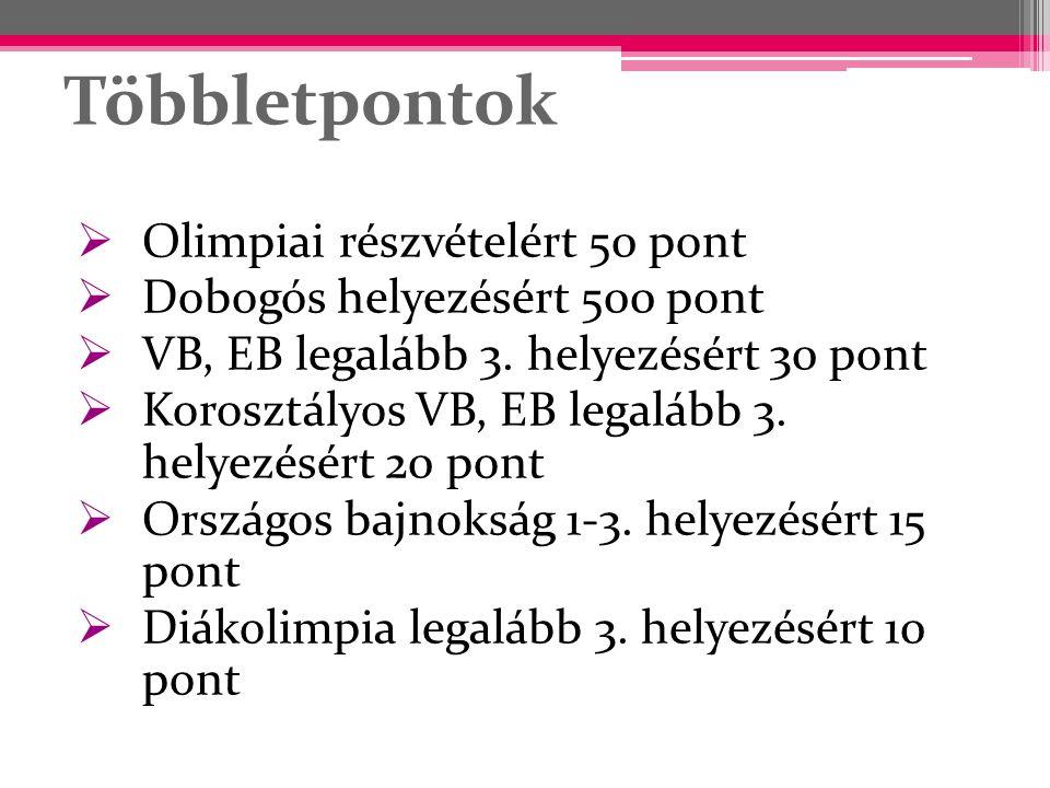 Többletpontok  Olimpiai részvételért 50 pont  Dobogós helyezésért 500 pont  VB, EB legalább 3. helyezésért 30 pont  Korosztályos VB, EB legalább 3