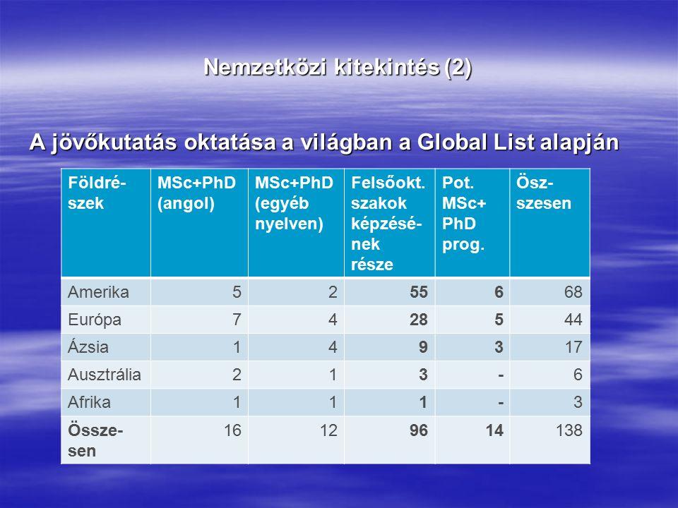 Nemzetközi kitekintés (2) A jövőkutatás oktatása a világban a Global List alapján Földré- szek MSc+PhD (angol) MSc+PhD (egyéb nyelven) Felsőokt.