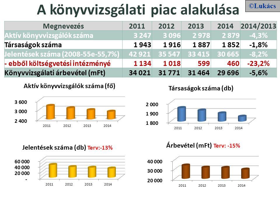 A könyvvizsgálati piac alakulása Megnevezés20112012201320142014/2013 Aktív könyvvizsgálók száma 3 247 3 096 2 978 2 879-4,3% Társaságok száma 1 943 1 916 1 887 1 852-1,8% Jelentések száma (2008-55e-55,7%) 42 921 35 547 33 415 30 665-8,2% - ebből költségvetési intézményé 1 134 1 018 599 460-23,2% Könyvvizsgálati árbevétel (mFt) 34 021 31 771 31 464 29 696-5,6% ©Lukács