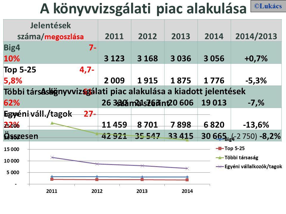 A könyvvizsgálati piac alakulása Jelentések száma /megoszlása 20112012201320142014/2013 Big4 7- 10% 3 1233 1683 0363 056+0,7% Top 5-25 4,7- 5,8% 2 0091 9151 8751 776-5,3% Többi társaság 61- 62% 26 33021 76320 60619 013-7,% Egyéni váll./tagok 27- 22% 11 4598 7017 8986 820-13,6% Összesen 42 92135 54733 41530 665 (-2 750) -8,2% ©Lukács