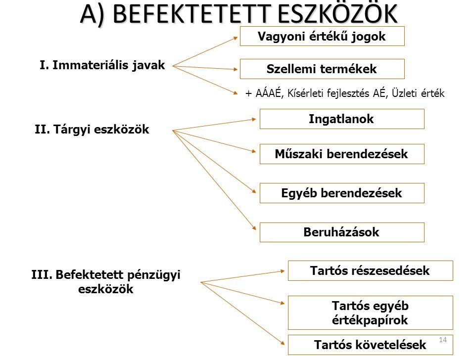 A) BEFEKTETETT ESZKÖZÖK 14 II.