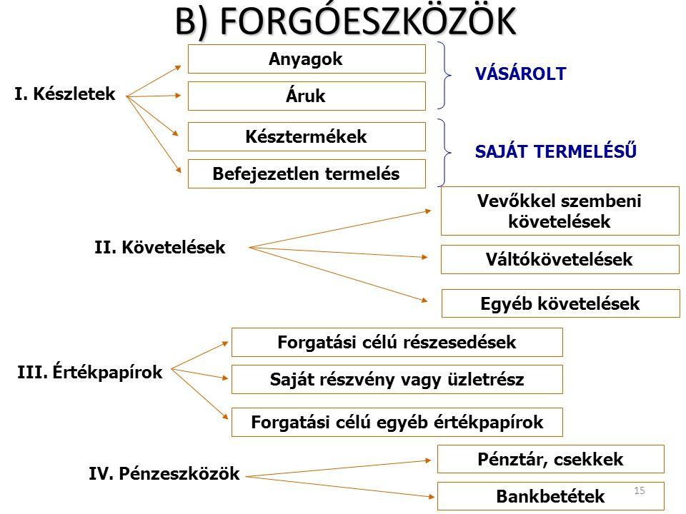 B) FORGÓESZKÖZÖK 15 II. Követelések Anyagok Áruk Egyéb követelések Bankbetétek Váltókövetelések IV.
