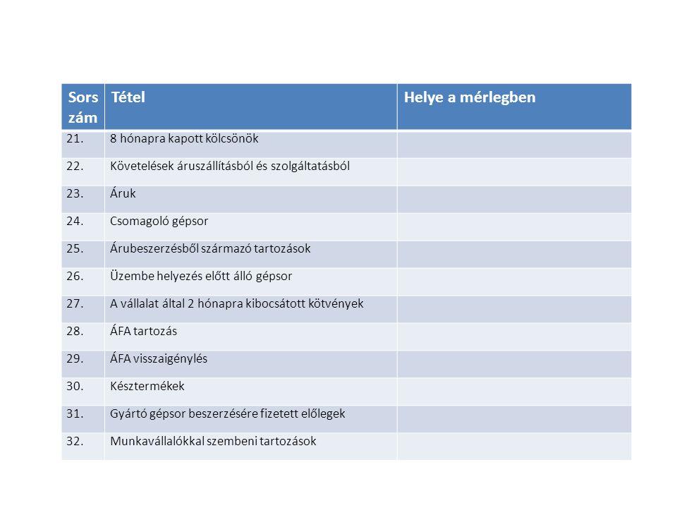 Sors zám TételHelye a mérlegben 21.8 hónapra kapott kölcsönök 22.Követelések áruszállításból és szolgáltatásból 23.Áruk 24.Csomagoló gépsor 25.Árubeszerzésből származó tartozások 26.Üzembe helyezés előtt álló gépsor 27.A vállalat által 2 hónapra kibocsátott kötvények 28.ÁFA tartozás 29.ÁFA visszaigénylés 30.Késztermékek 31.Gyártó gépsor beszerzésére fizetett előlegek 32.Munkavállalókkal szembeni tartozások
