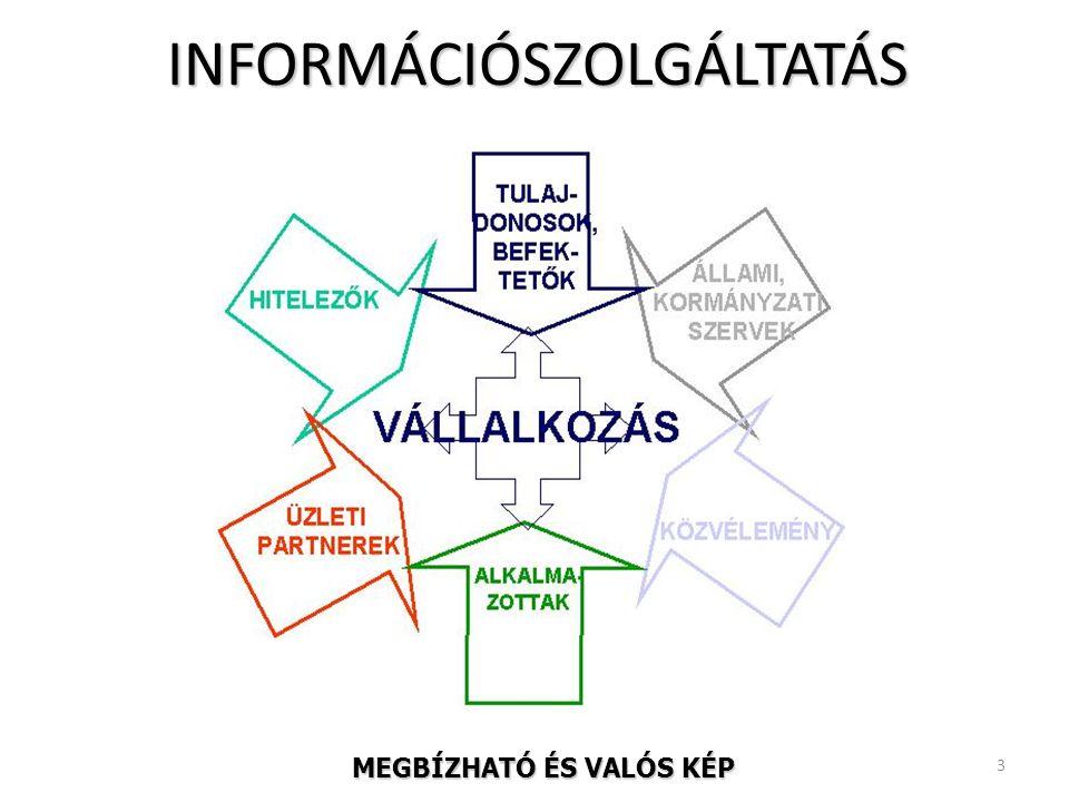INFORMÁCIÓSZOLGÁLTATÁS 3 MEGBÍZHATÓ ÉS VALÓS KÉP