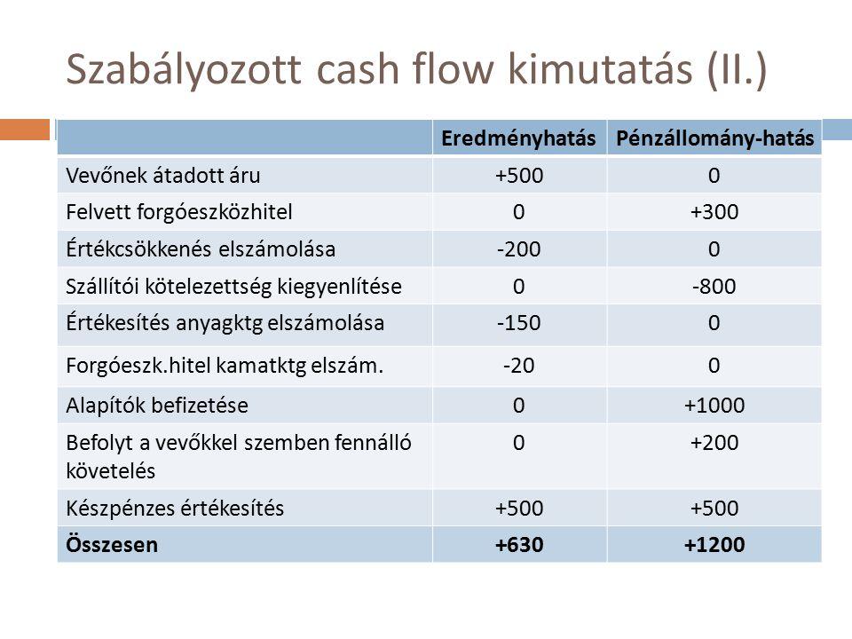 Szabályozott cash flow kimutatás (II.) EredményhatásPénzállomány-hatás Vevőnek átadott áru+5000 Felvett forgóeszközhitel0+300 Értékcsökkenés elszámolása-2000 Szállítói kötelezettség kiegyenlítése0-800 Értékesítés anyagktg elszámolása-1500 Forgóeszk.hitel kamatktg elszám.-200 Alapítók befizetése0+1000 Befolyt a vevőkkel szemben fennálló követelés 0+200 Készpénzes értékesítés+500 Összesen+630+1200