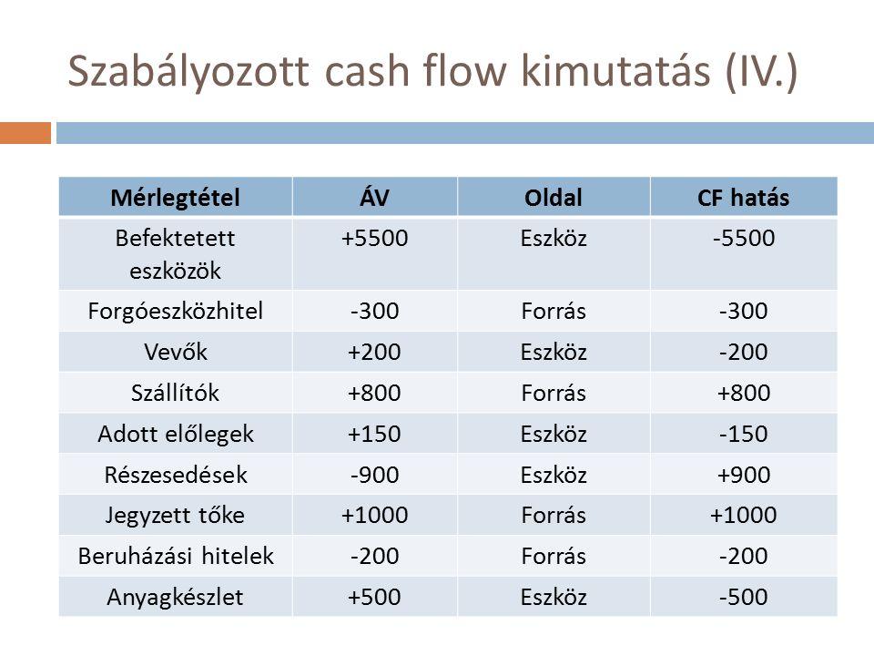 Szabályozott cash flow kimutatás (IV.) MérlegtételÁVOldalCF hatás Befektetett eszközök +5500Eszköz-5500 Forgóeszközhitel-300Forrás-300 Vevők+200Eszköz-200 Szállítók+800Forrás+800 Adott előlegek+150Eszköz-150 Részesedések-900Eszköz+900 Jegyzett tőke+1000Forrás+1000 Beruházási hitelek-200Forrás-200 Anyagkészlet+500Eszköz-500