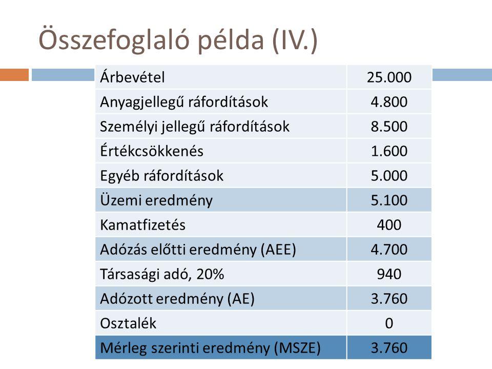 Összefoglaló példa (IV.) Árbevétel25.000 Anyagjellegű ráfordítások4.800 Személyi jellegű ráfordítások8.500 Értékcsökkenés1.600 Egyéb ráfordítások5.000 Üzemi eredmény5.100 Kamatfizetés400 Adózás előtti eredmény (AEE)4.700 Társasági adó, 20%940 Adózott eredmény (AE)3.760 Osztalék0 Mérleg szerinti eredmény (MSZE)3.760