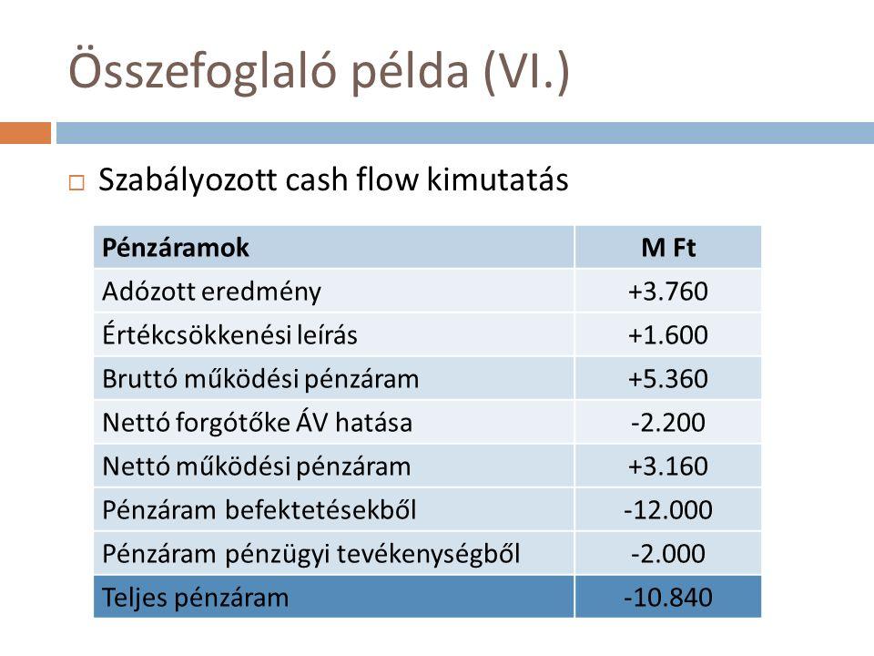 Összefoglaló példa (VI.)  Szabályozott cash flow kimutatás PénzáramokM Ft Adózott eredmény+3.760 Értékcsökkenési leírás+1.600 Bruttó működési pénzáram+5.360 Nettó forgótőke ÁV hatása-2.200 Nettó működési pénzáram+3.160 Pénzáram befektetésekből-12.000 Pénzáram pénzügyi tevékenységből-2.000 Teljes pénzáram-10.840
