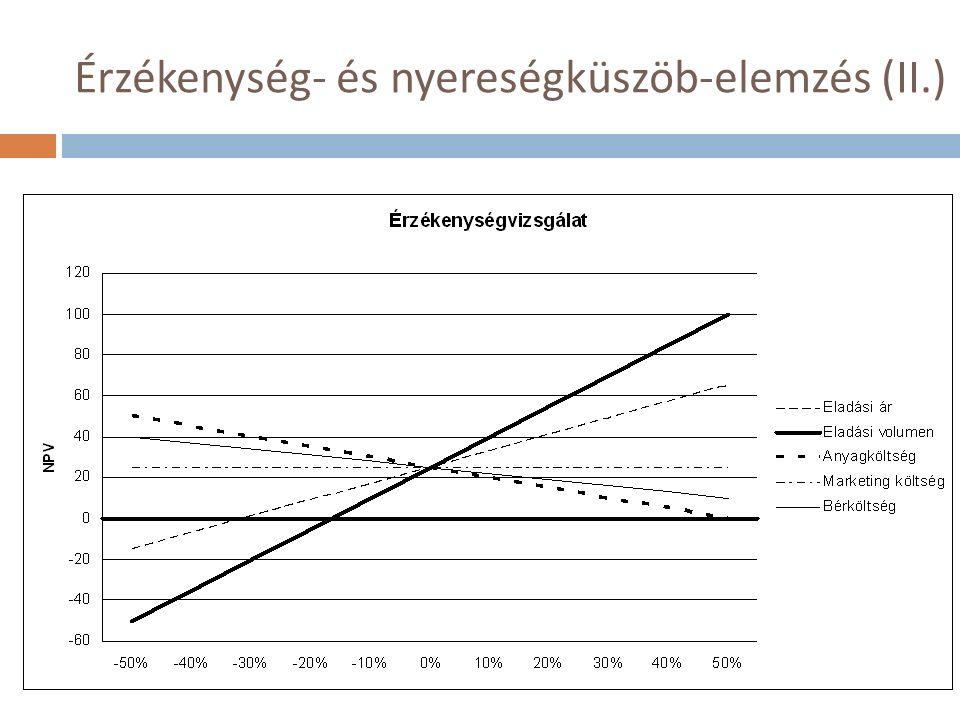 Érzékenység- és nyereségküszöb-elemzés (II.)