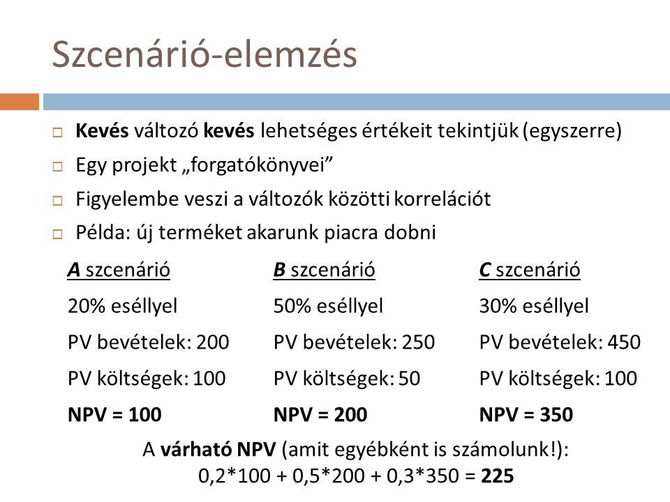 """Szcenárió-elemzés  Kevés változó kevés lehetséges értékeit tekintjük (egyszerre)  Egy projekt """"forgatókönyvei  Figyelembe veszi a változók közötti korrelációt  Példa: új terméket akarunk piacra dobni A szcenárió 20% eséllyel PV bevételek: 200 PV költségek: 100 NPV = 100 B szcenárió 50% eséllyel PV bevételek: 250 PV költségek: 50 NPV = 200 C szcenárió 30% eséllyel PV bevételek: 450 PV költségek: 100 NPV = 350 A várható NPV (amit egyébként is számolunk!): 0,2*100 + 0,5*200 + 0,3*350 = 225"""