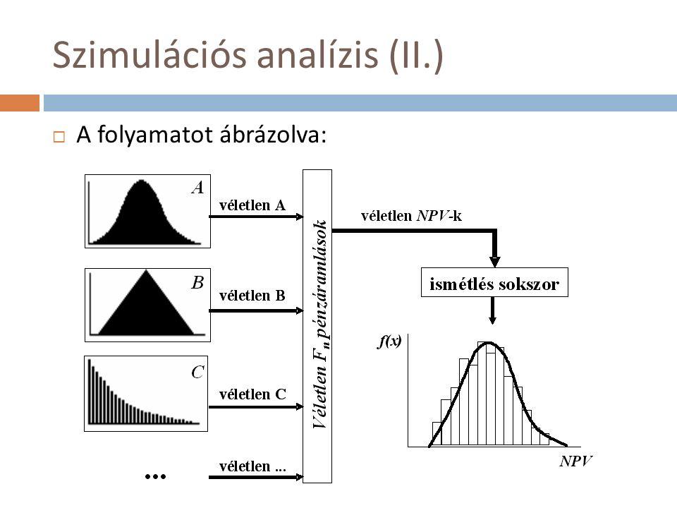 Szimulációs analízis (II.)  A folyamatot ábrázolva: