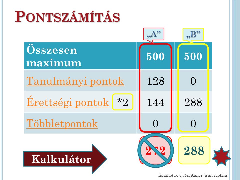 P ONTSZÁMÍTÁS Összesen maximum 500 Tanulmányi pontok1280 Érettségi pontok144288 Többletpontok00 Készítette: Győri Ágnes (irinyi-ref.hu) 272 *2 Kalkulátor 288