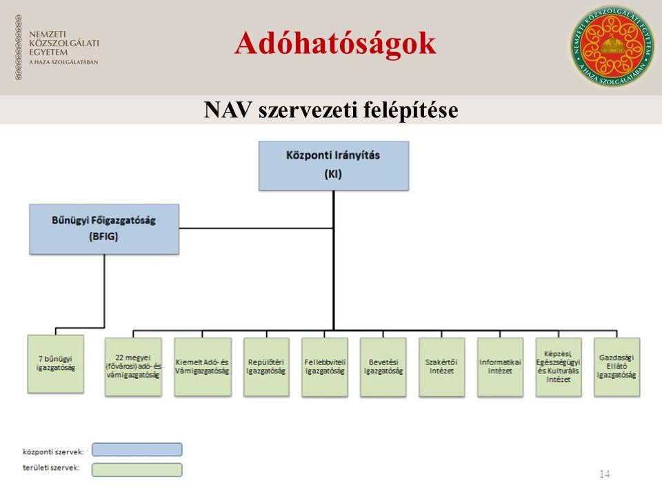 Adóhatóságok NAV szervezeti felépítése 14