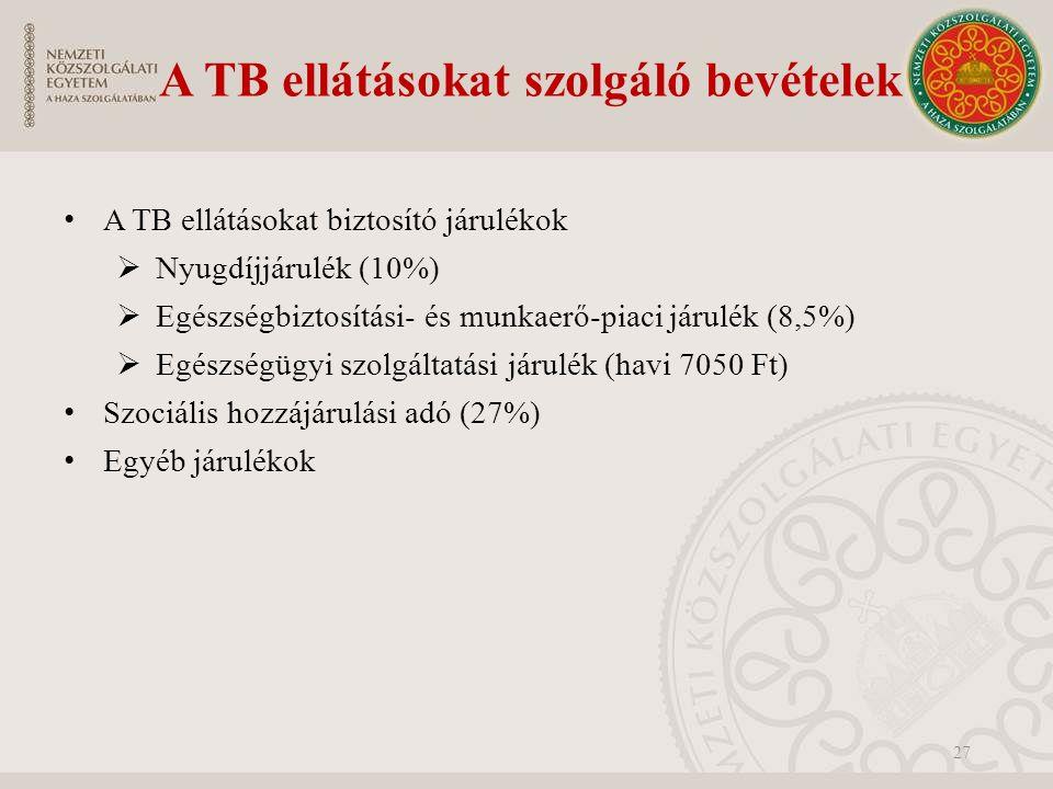 A TB ellátásokat szolgáló bevételek A TB ellátásokat biztosító járulékok  Nyugdíjjárulék (10%)  Egészségbiztosítási- és munkaerő-piaci járulék (8,5%)  Egészségügyi szolgáltatási járulék (havi 7050 Ft) Szociális hozzájárulási adó (27%) Egyéb járulékok 27