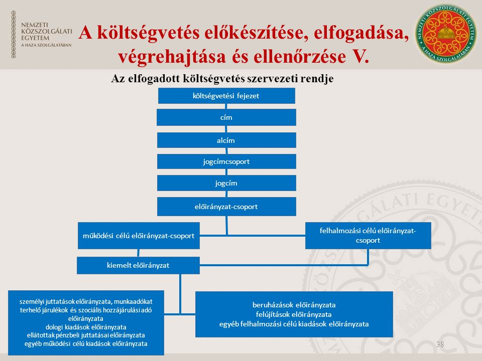 38 költségvetési fejezet cím alcím jogcímcsoport jogcím előirányzat-csoport működési célú előirányzat-csoport kiemelt előirányzat személyi juttatások előirányzata, munkaadókat terhelő járulékok és szociális hozzájárulási adó előirányzata dologi kiadások előirányzata ellátottak pénzbeli juttatásai előirányzata egyéb működési célú kiadások előirányzata beruházások előirányzata felújítások előirányzata egyéb felhalmozási célú kiadások előirányzata felhalmozási célú előirányzat- csoport Az elfogadott költségvetés szervezeti rendje A költségvetés előkészítése, elfogadása, végrehajtása és ellenőrzése V.