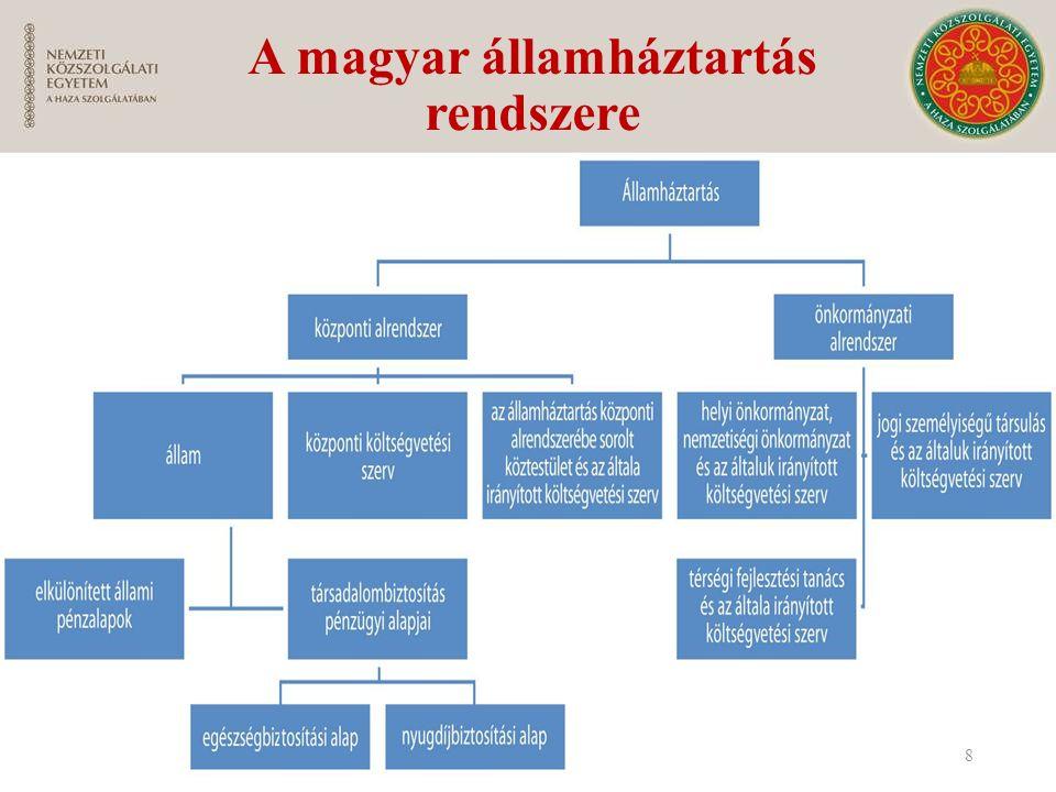 A magyar államháztartás rendszere 8
