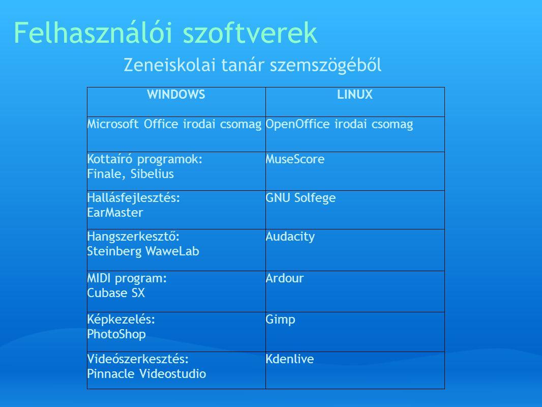 Felhasználói szoftverek Zeneiskolai tanár szemszögéből