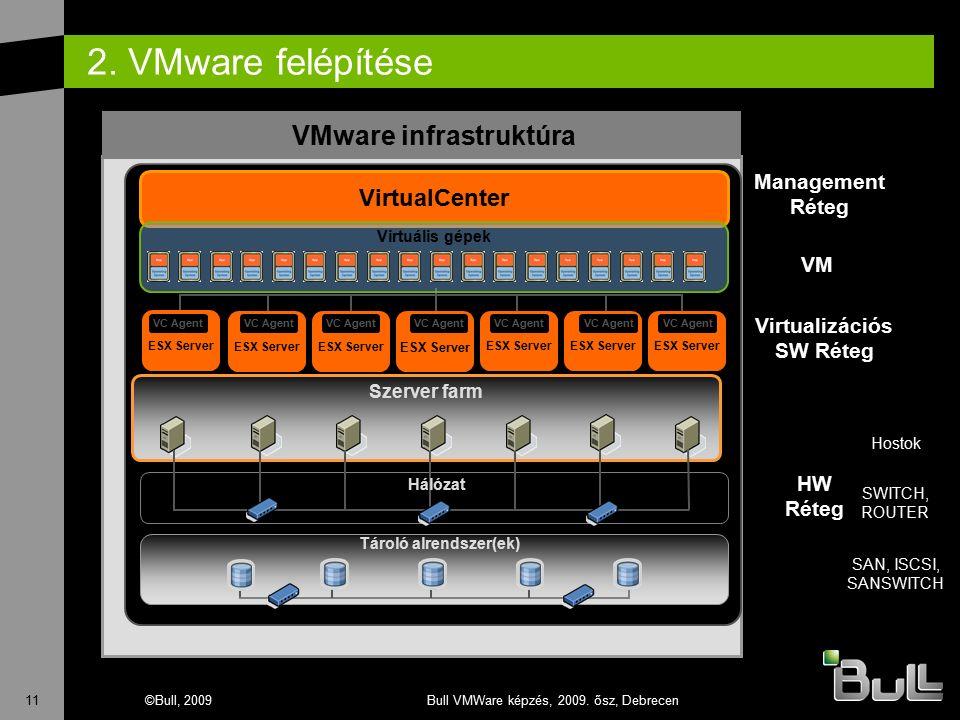 11©Bull, 2009Bull VMWare képzés, 2009. ősz, Debrecen 2. VMware felépítése Szerver farm VMware infrastruktúra Hálózat Tároló alrendszer(ek) VirtualCent