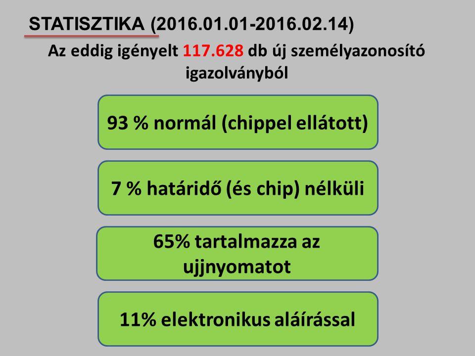 STATISZTIKA (2016.01.01-2016.02.14) Az eddig igényelt 117.628 db új személyazonosító igazolványból 93 % normál (chippel ellátott) 7 % határidő (és chi