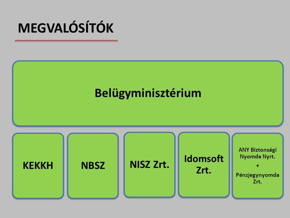 MEGVALÓSÍTÓK Belügyminisztérium KEKKHNBSZ Idomsoft Zrt. NISZ Zrt. ANY Biztonsági Nyomda Nyrt. + Pénzjegynyomda Zrt.