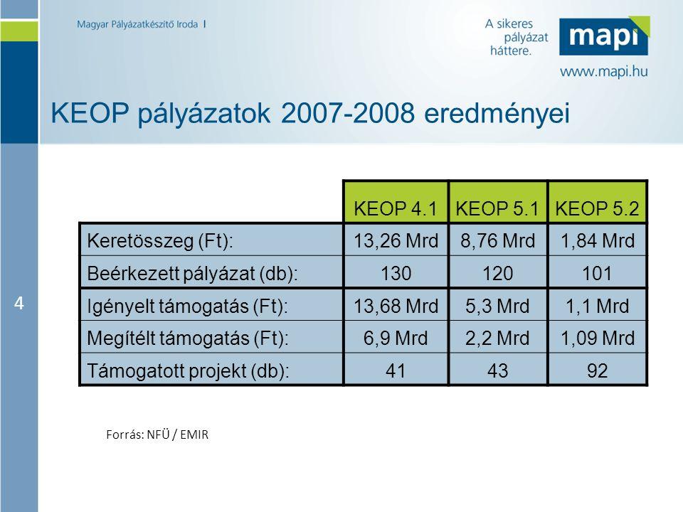 4 KEOP pályázatok 2007-2008 eredményei Forrás: NFÜ / EMIR KEOP 4.1KEOP 5.1KEOP 5.2 Keretösszeg (Ft):13,26 Mrd8,76 Mrd1,84 Mrd Beérkezett pályázat (db)
