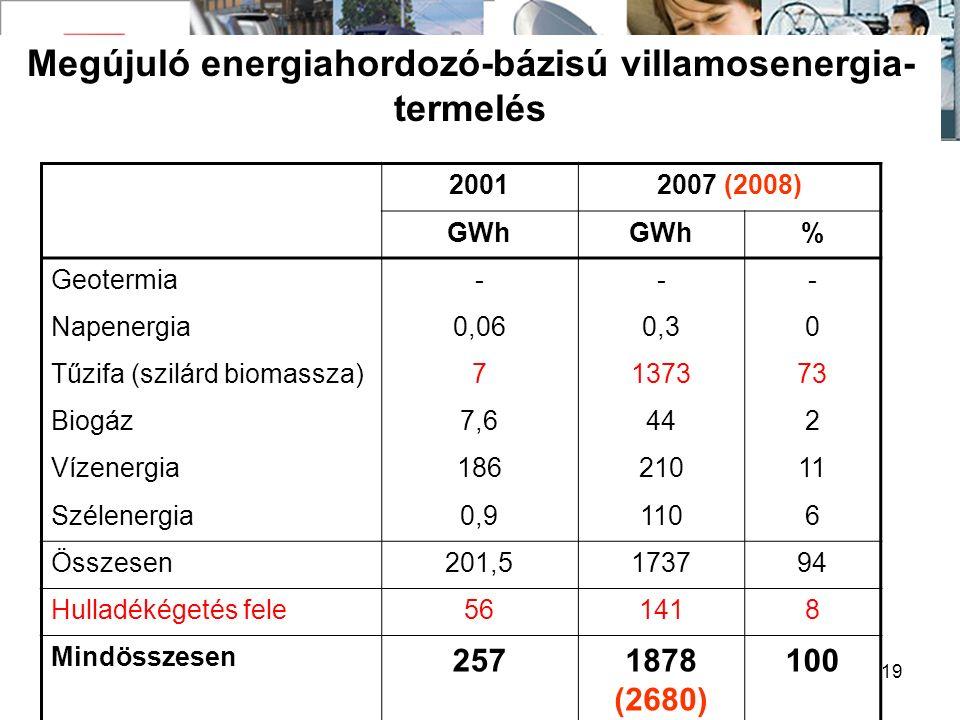 19 Megújuló energiahordozó-bázisú villamosenergia- termelés 20012007 (2008) GWh % Geotermia--- Napenergia0,060,30 Tűzifa (szilárd biomassza)7137373 Biogáz7,6442 Vízenergia18621011 Szélenergia0,91106 Összesen201,5173794 Hulladékégetés fele561418 Mindösszesen 2571878 (2680) 100