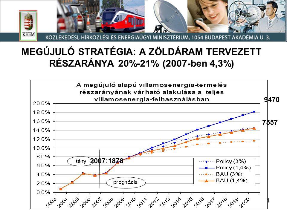 21 MEGÚJULÓ STRATÉGIA: A ZÖLDÁRAM TERVEZETT RÉSZARÁNYA 20%-21% (2007-ben 4,3%) 2007:1878 7557 9470