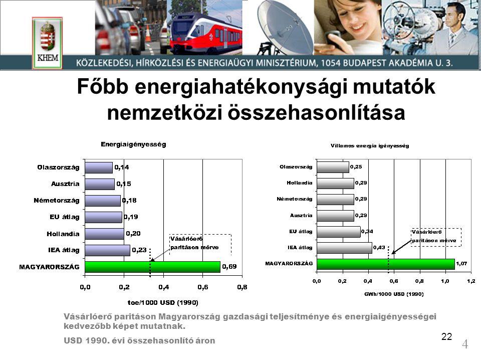 22 Főbb energiahatékonysági mutatók nemzetközi összehasonlítása Vásárlóerő paritáson Magyarország gazdasági teljesítménye és energiaigényességei kedvezőbb képet mutatnak.