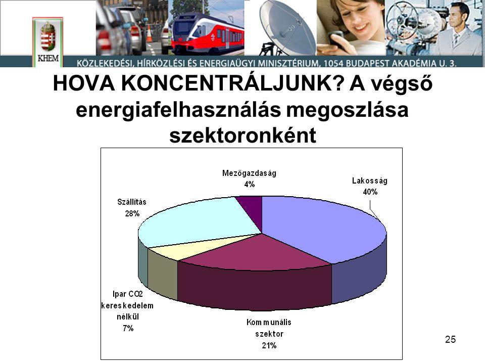 25 HOVA KONCENTRÁLJUNK A végső energiafelhasználás megoszlása szektoronként