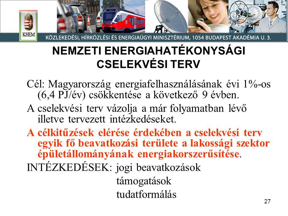 27 NEMZETI ENERGIAHATÉKONYSÁGI CSELEKVÉSI TERV Cél: Magyarország energiafelhasználásának évi 1%-os (6,4 PJ/év) csökkentése a következő 9 évben.
