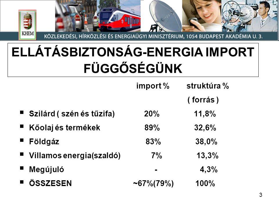 3 ELLÁTÁSBIZTONSÁG-ENERGIA IMPORT FÜGGŐSÉGÜNK import % struktúra % ( forrás )  Szilárd ( szén és tűzifa) 20% 11,8%  Kőolaj és termékek 89% 32,6%  Földgáz 83% 38,0%  Villamos energia(szaldó) 7% 13,3%  Megújuló - 4,3%  ÖSSZESEN ~67%(79%) 100%