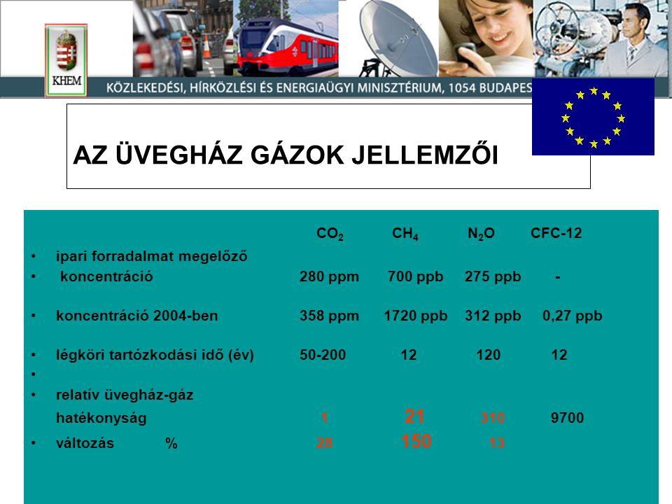 6 AZ ÜVEGHÁZ GÁZOK JELLEMZŐI CO 2 CH 4 N 2 O CFC-12 ipari forradalmat megelőző koncentráció280 ppm 700 ppb 275 ppb - koncentráció 2004-ben358 ppm 1720 ppb 312 ppb 0,27 ppb légköri tartózkodási idő (év)50-200 12 120 12 relatív üvegház-gáz hatékonyság 1 21 310 9700 változás% 28 150 13