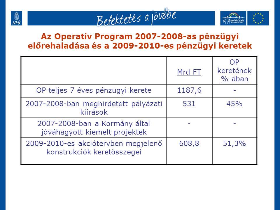 Az Operatív Program 2007-2008-as pénzügyi előrehaladása és a 2009-2010-es pénzügyi keretek Mrd FT OP keretének %-ában OP teljes 7 éves pénzügyi kerete1187,6- 2007-2008-ban meghirdetett pályázati kiírások 53145% 2007-2008-ban a Kormány által jóváhagyott kiemelt projektek -- 2009-2010-es akciótervben megjelenő konstrukciók keretösszegei 608,851,3%