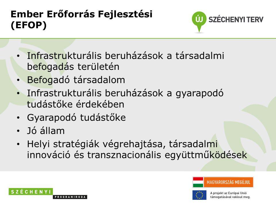 Ember Erőforrás Fejlesztési (EFOP) Infrastrukturális beruházások a társadalmi befogadás területén Befogadó társadalom Infrastrukturális beruházások a