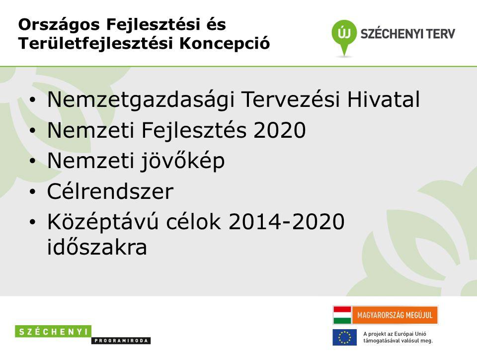 Országos Fejlesztési és Területfejlesztési Koncepció Nemzetgazdasági Tervezési Hivatal Nemzeti Fejlesztés 2020 Nemzeti jövőkép Célrendszer Középtávú célok 2014-2020 időszakra