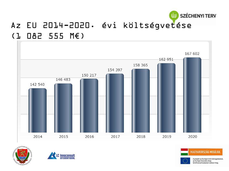 Az EU 2014-2020. évi költségvetése (1 082 555 M€)