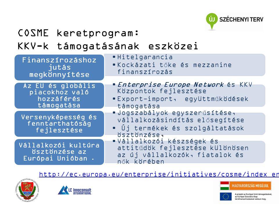 COSME keretprogram: KKV-k támogatásának eszközei Hitelgarancia Kockázati tőke és mezzanine finanszírozás Finanszírozáshoz jutás megkönnyítése Enterprise Europe Network és KKV Központok fejlesztése Export-import, együttműködések támogatása Az EU és globális piacokhoz való hozzáférés támogatása Jogszabályok egyszerűsítése, vállalkozásindítás elősegítése Új termékek és szolgáltatások ösztönzése, Versenyképesség és fenntarthatóság fejlesztése Vállalkozói készségek és attitűdök fejlesztése különösen az új vállalkozók, fiatalok és nők körében Vállalkozói kultúra ösztönzése az Európai Unióban.