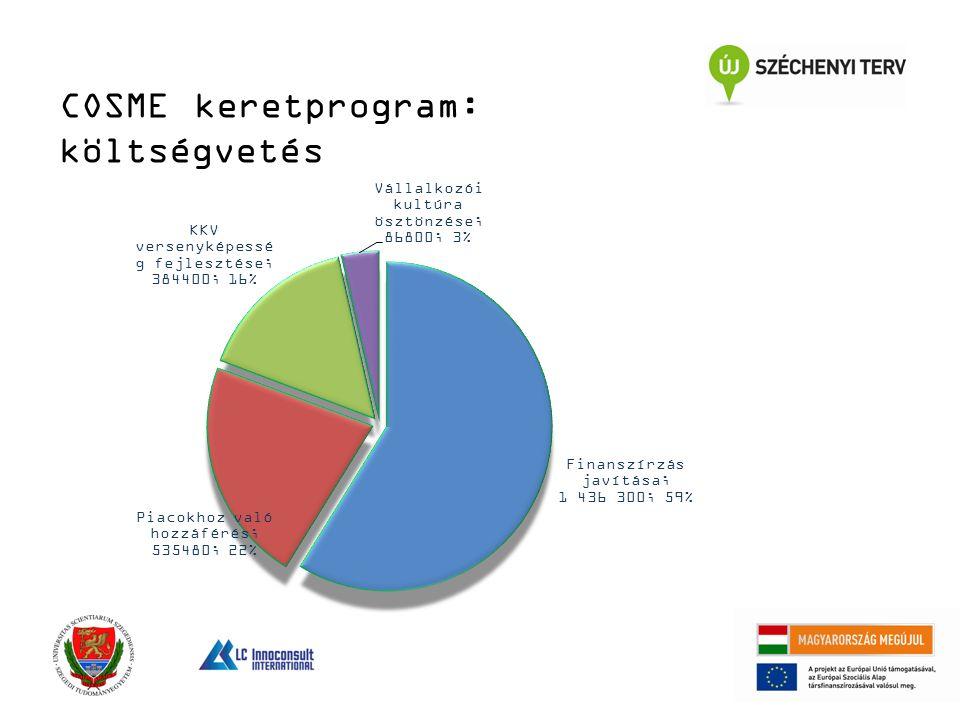 COSME keretprogram: költségvetés