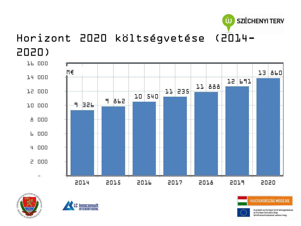 Horizont 2020 költségvetése (2014- 2020)